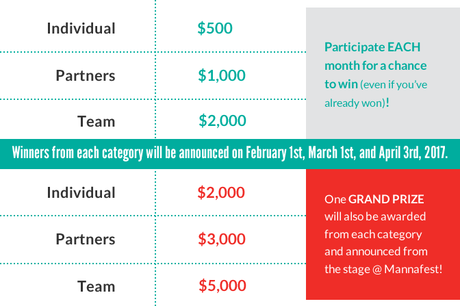 TruHealth Challenge - Prize Chart